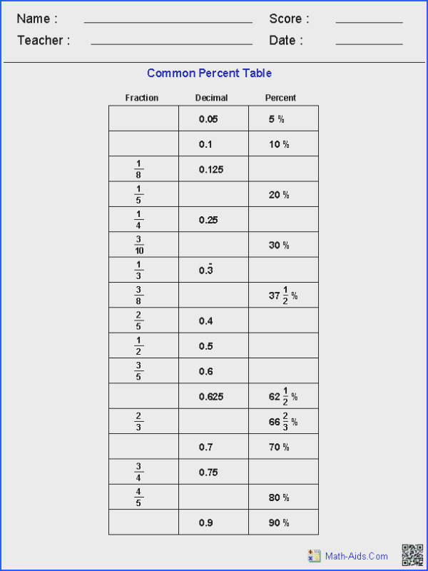 Table of mon Percents Worksheets