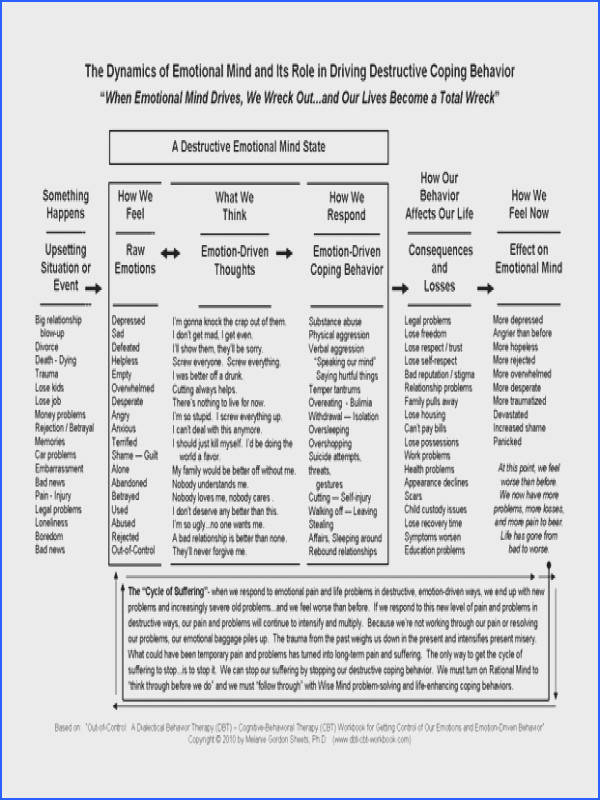 The Dynamics Of Emotional Mind Image Below Dbt therapy Worksheets