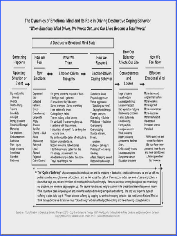 The Dynamics Of Emotional Mind therapist Hat Image Below Codependency Worksheets