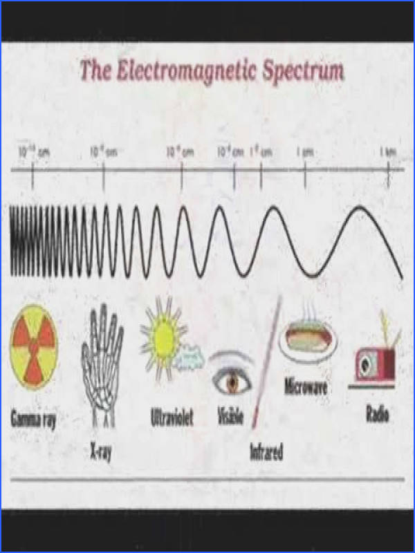 the electromagnetic spectrum Google Search Music Pinterest