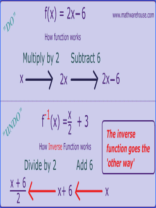 inverse of a function flow chart