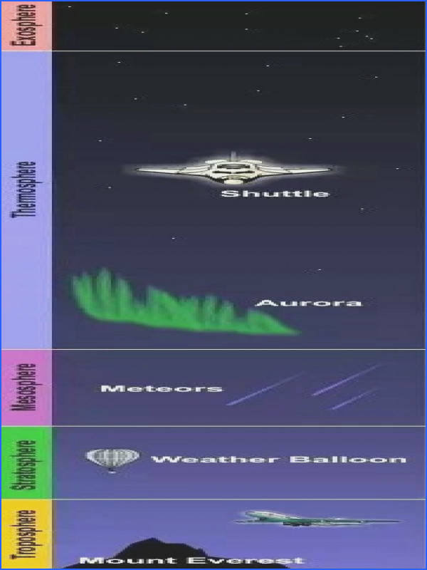 20 Science Layers of Atmosphere