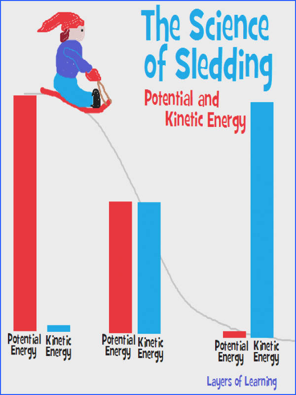 The science of sledding includes understanding potential and kinetic energy A physics lesson for kids