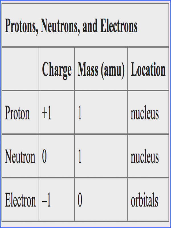 image Protons