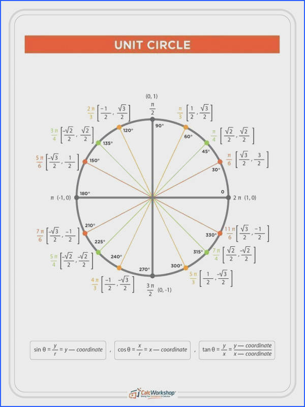 The Unit Circle with Everything Charts Worksheets 35 Examples Image Below Unit Circle Worksheet