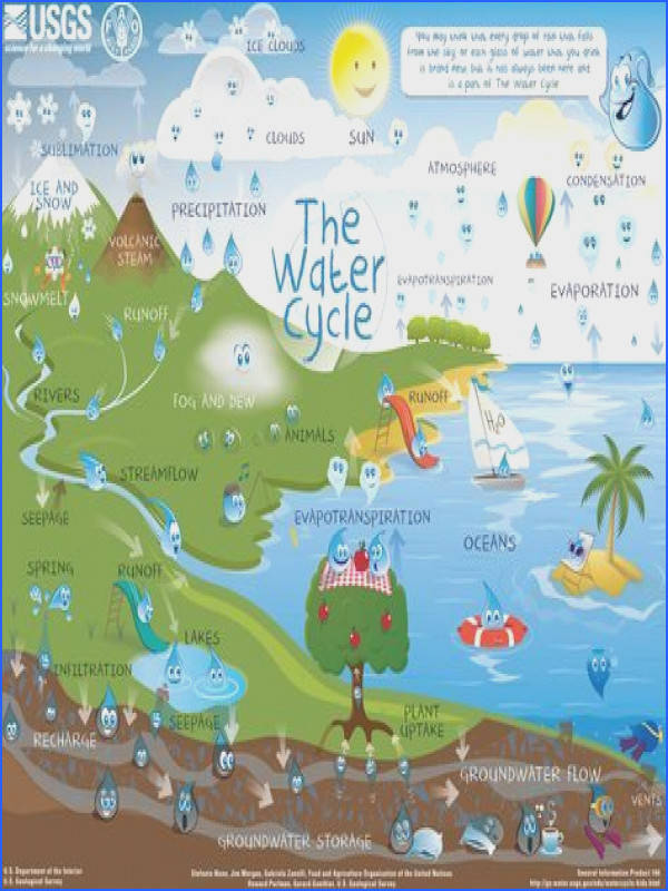 The water cycle describes how Earth s water is not only always changing forms between liquid rain solid ice and gas vapor but also moving on