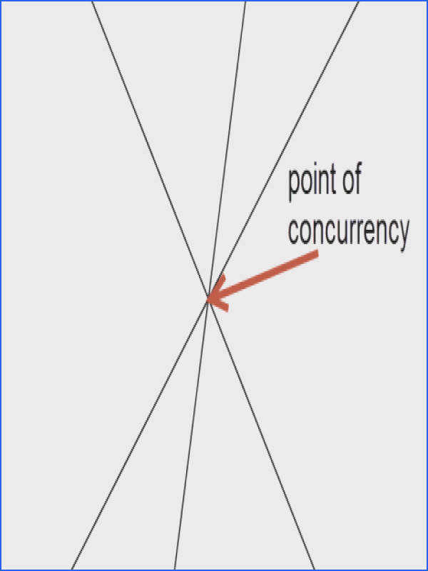 When three lines do intersect at a point the point is called a point of concurrency In the examples and practice you will investigate theorems about