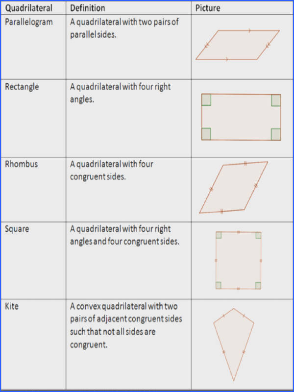 Theorems about Quadrilaterals