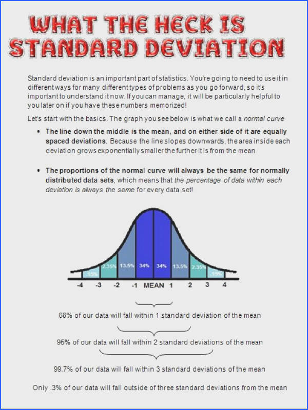 ThoughtLeadership Intro To Standard Deviation