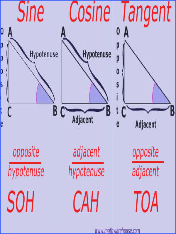 Trigonometric Functions Soh Cah Toa shows how to relate the sides of