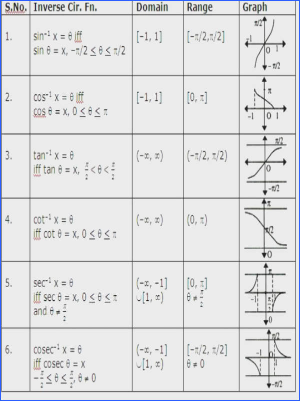Trigonometric Functions Worksheet With Given Interval Worksheets for all Download and Worksheets Free on
