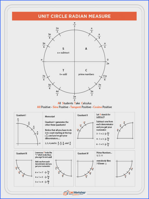 Unit Circle Table of Values General Chemistry Pinterest