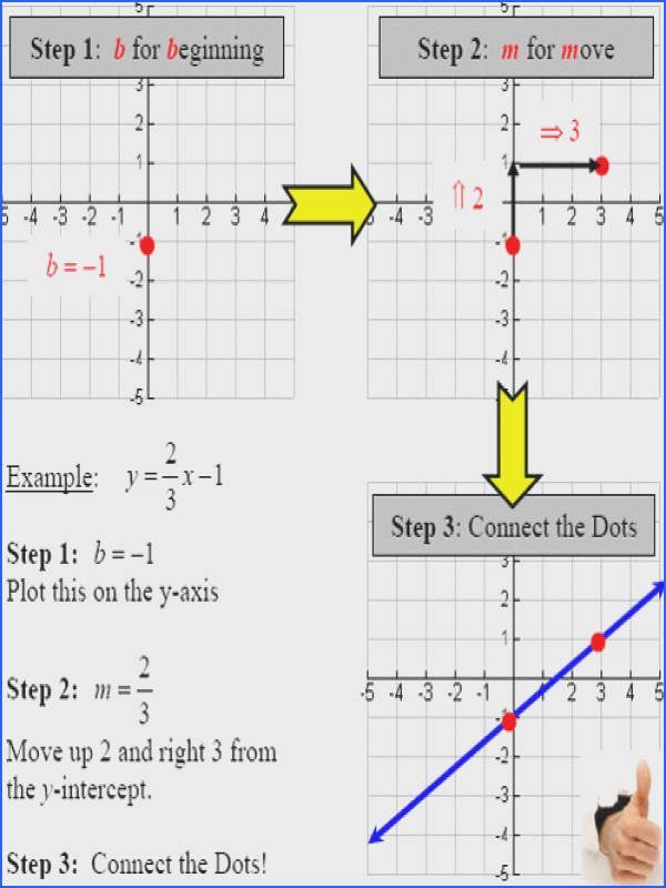 Graph linear equations in slope intercept form