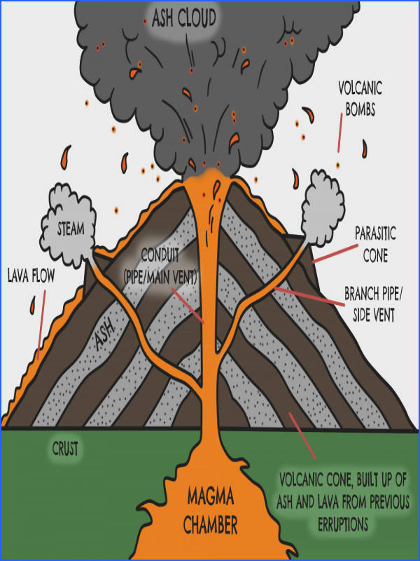 volcano diagram Google Search