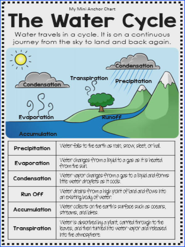 water cycle for 2nd grade visual of the Water Cycle for my second grade class Science Science Pinterest