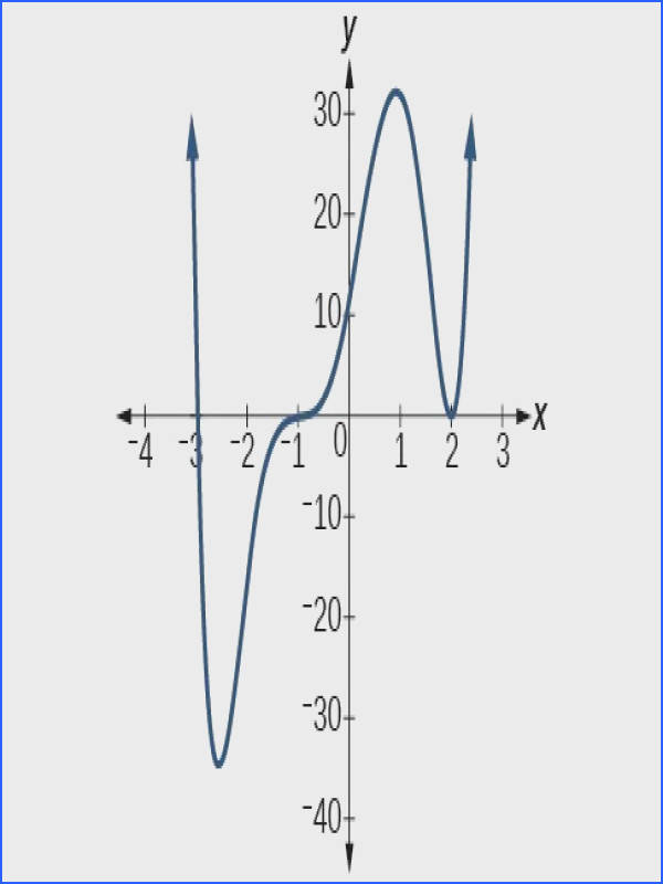 Graphing Polynomial Functions Worksheet Mychaume Com