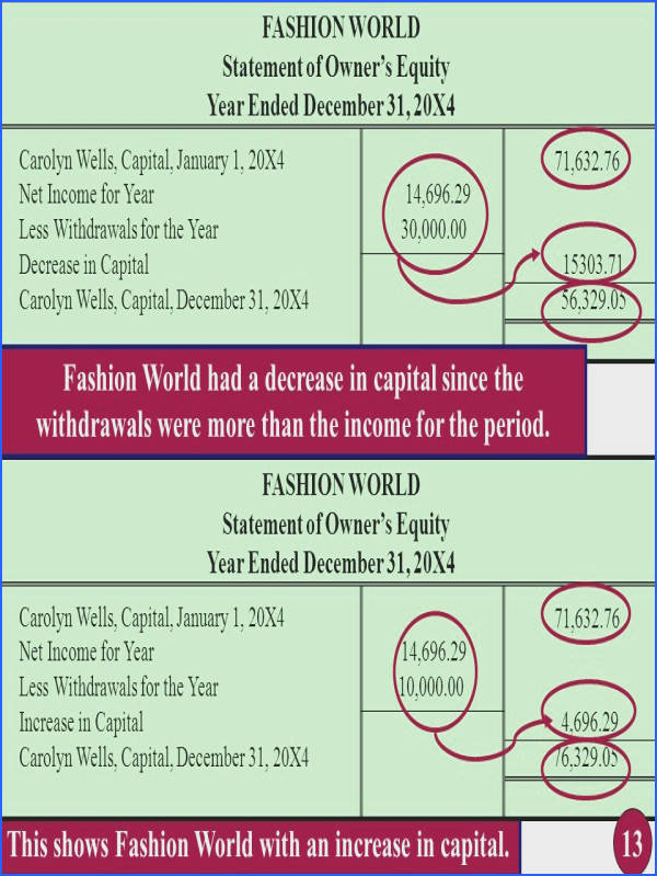 This shows Fashion World with an increase in capital