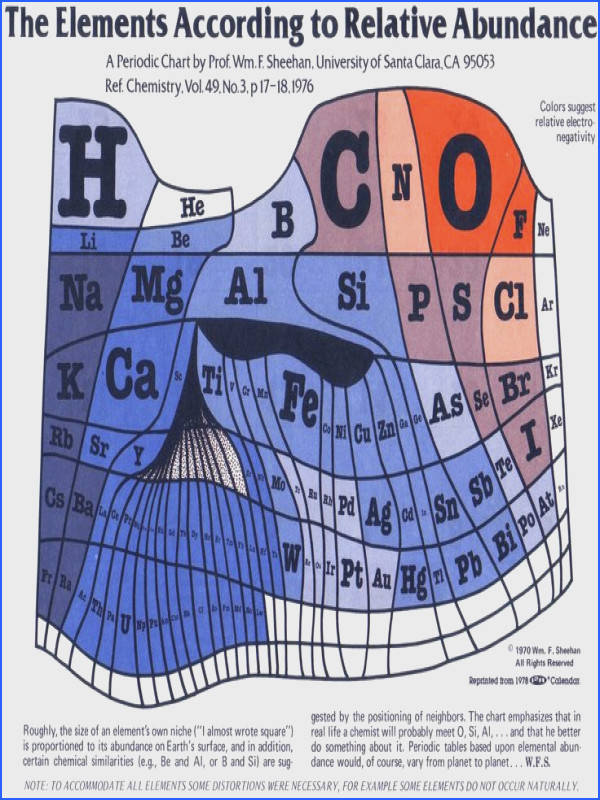Elements According to Relative Abundance A 1970 periodic table by Prof Sheehan of the University of Santa Clara that claims to show the elements according