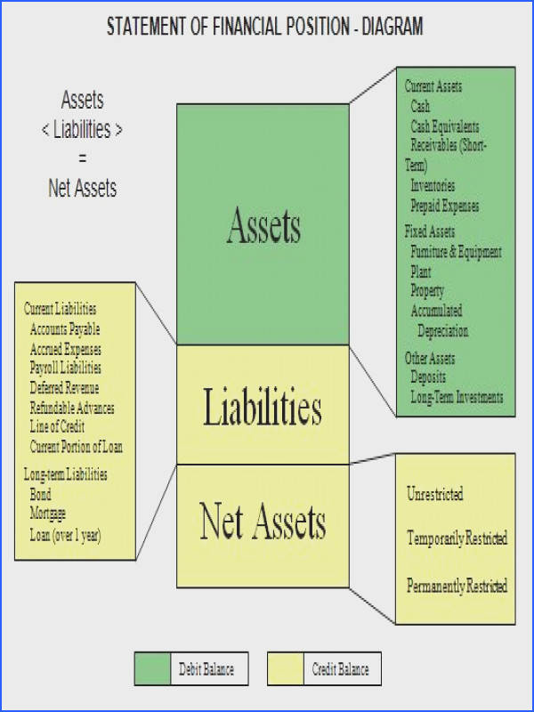 Statement of financial position nonprofit accounting basics Nonprofit Accounting Basics