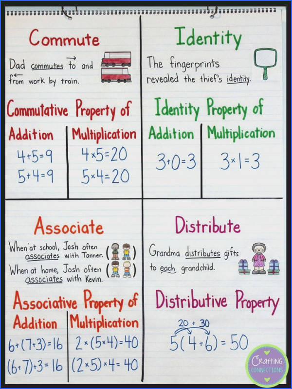 Math Properties Anchor Chart Making the property terms meaningful by connecting them with the meaning of their base words mutative Property Identity