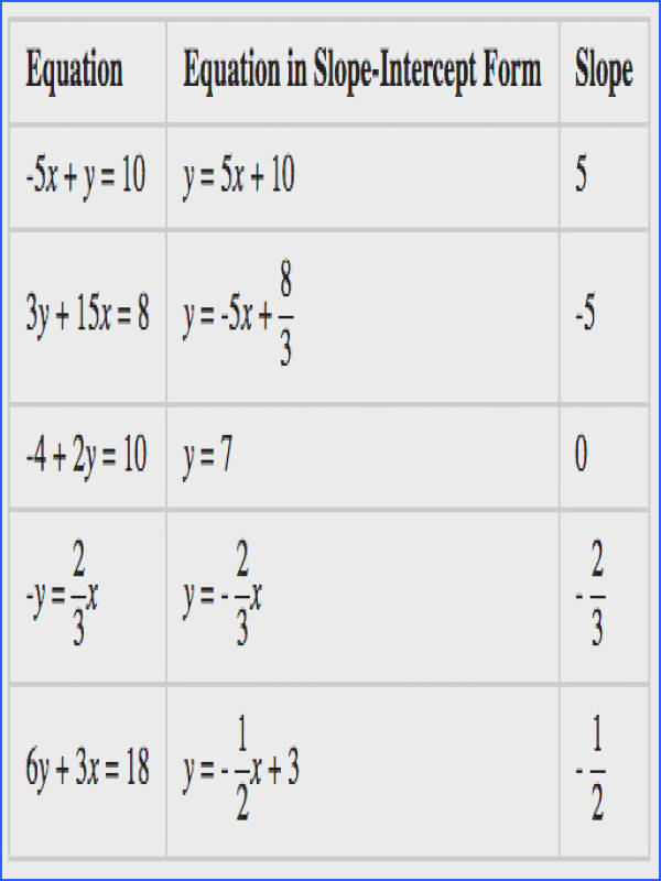 Writing Linear Equations Worksheet Answers New Determining Slopes From Equations Graphs and Tables Gallery 17