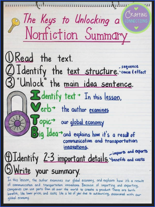 Summarizing Nonfiction Text Anchor Chart The author modeled how to write a nonfiction summary after reading a social stu s lesson from a textbook