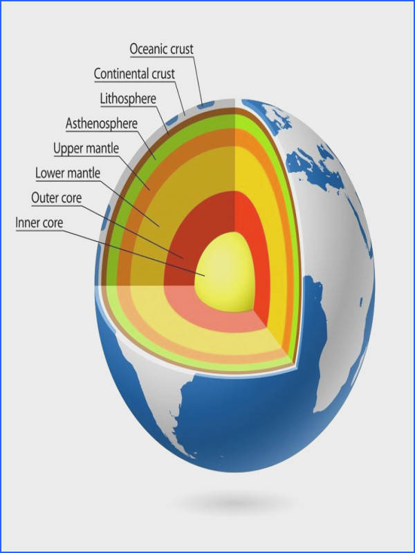 What Is Earth s Core Made of