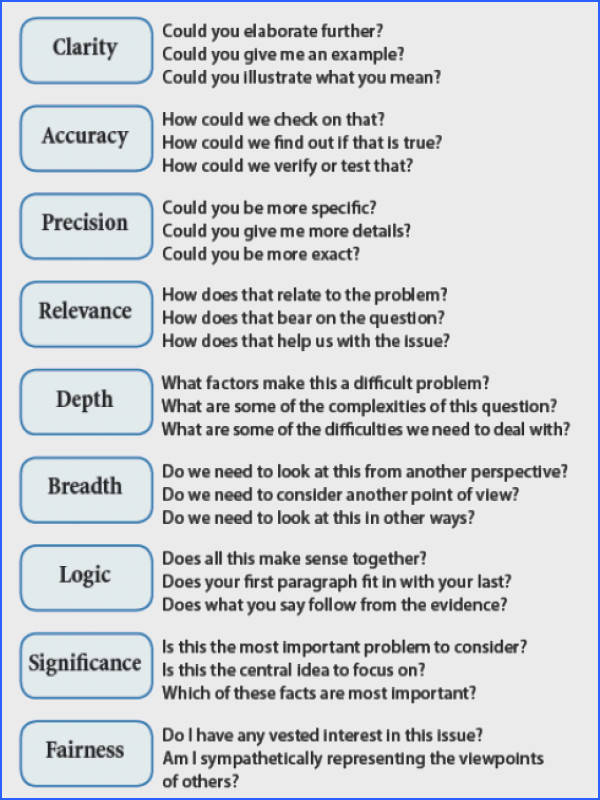 3 Simple Strategies to Develop Students Critical Thinking Image Below Accuracy and Precision Worksheet