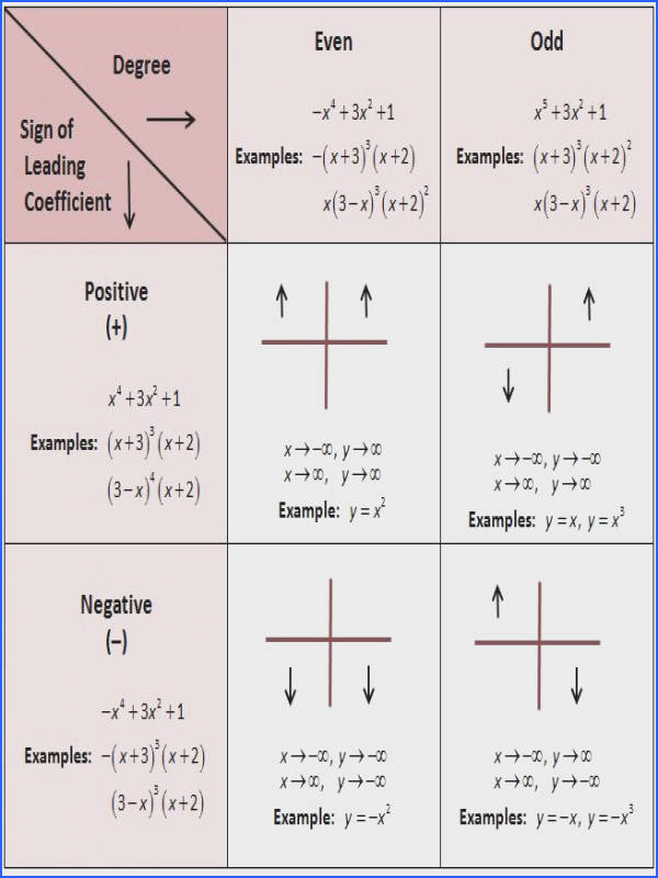 End behavior of polynomials Great I have a test on this soon I