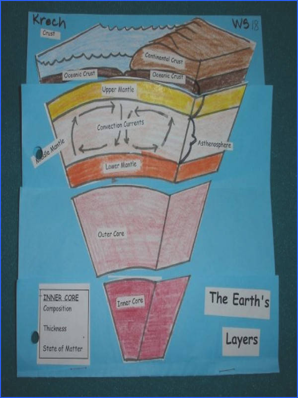 Earth s Layers FREE