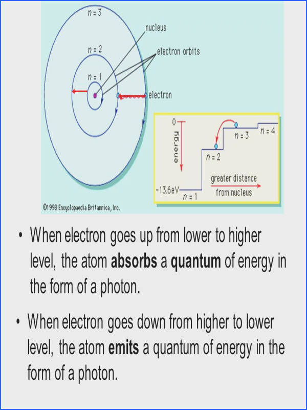 When electron goes up from lower to higher level the atom absorbs a quantum of