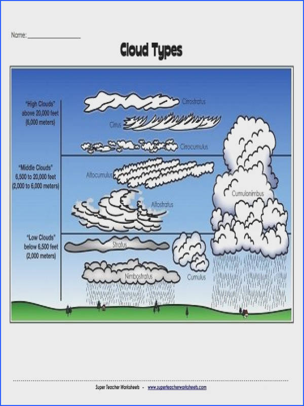 Check out this cloud identification worksheet from Super Teacher Worksheets We are featuring tons of