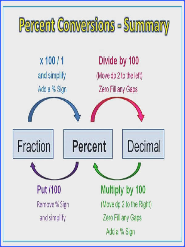 fraction to percent to decimal anchor chart