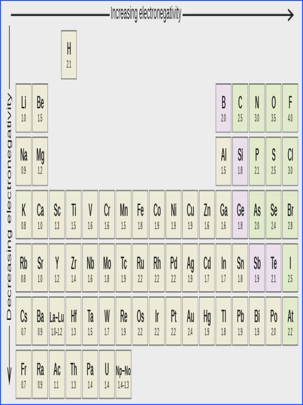 Part of the periodic table is shown A downward facing arrow is drawn to