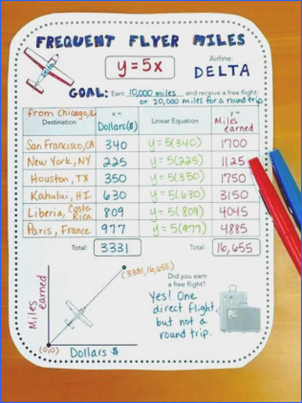 FREE real world math activity for slope linear equations or direct variation