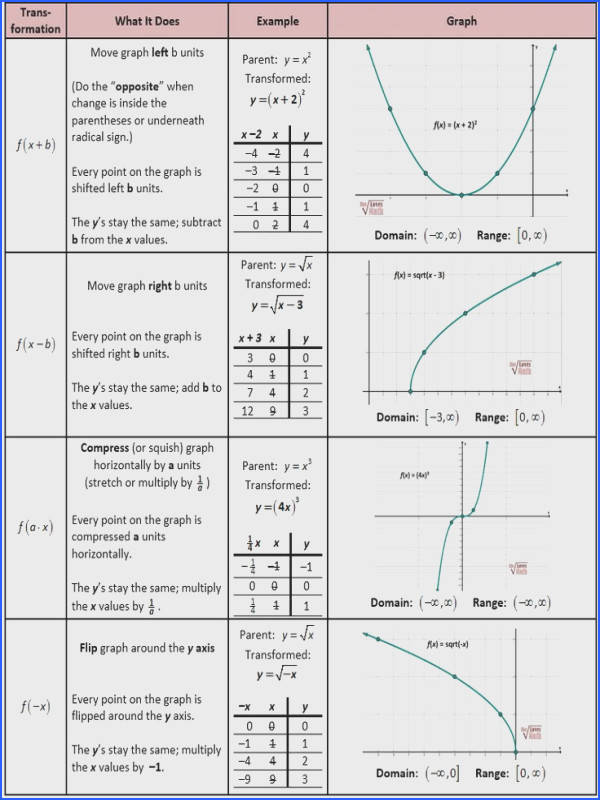 Math Tip of the Week Parent Functions and Transformations