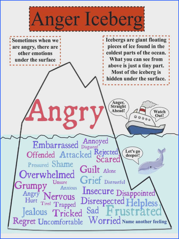 The Anger Iceberg Anger is a secondary emotion and the primary emotion is hidden under the iceberg
