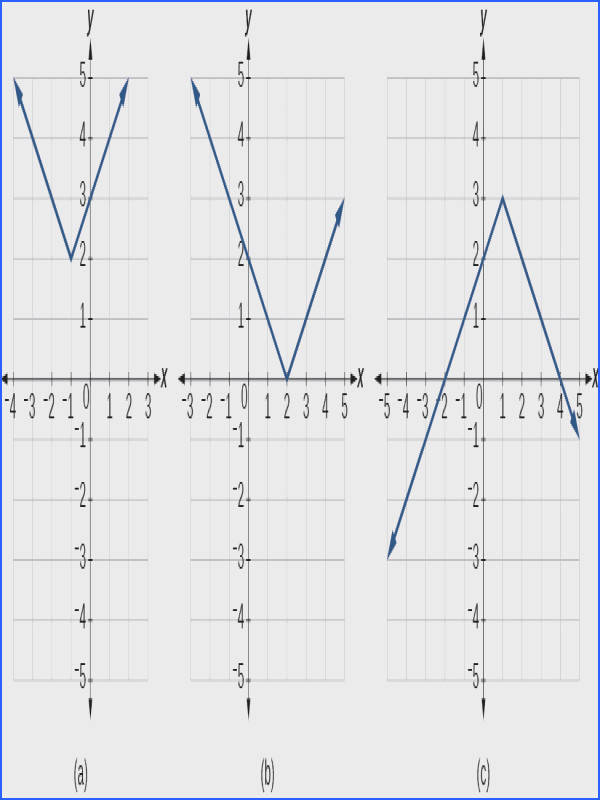 Graphing an Abs Graphing an Absolute Value Function