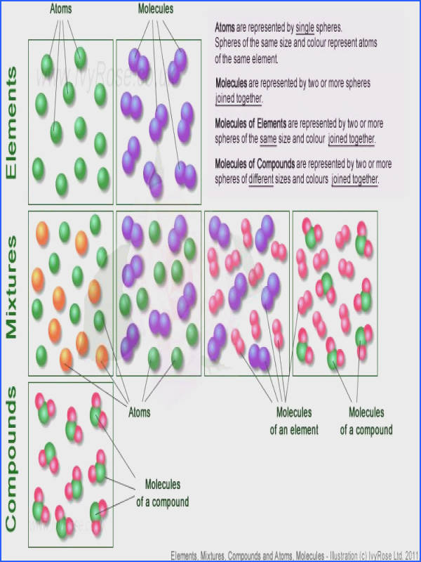 All Worksheets atoms elements molecules and pounds worksheet Elements Mixtures and pounds vs Atoms
