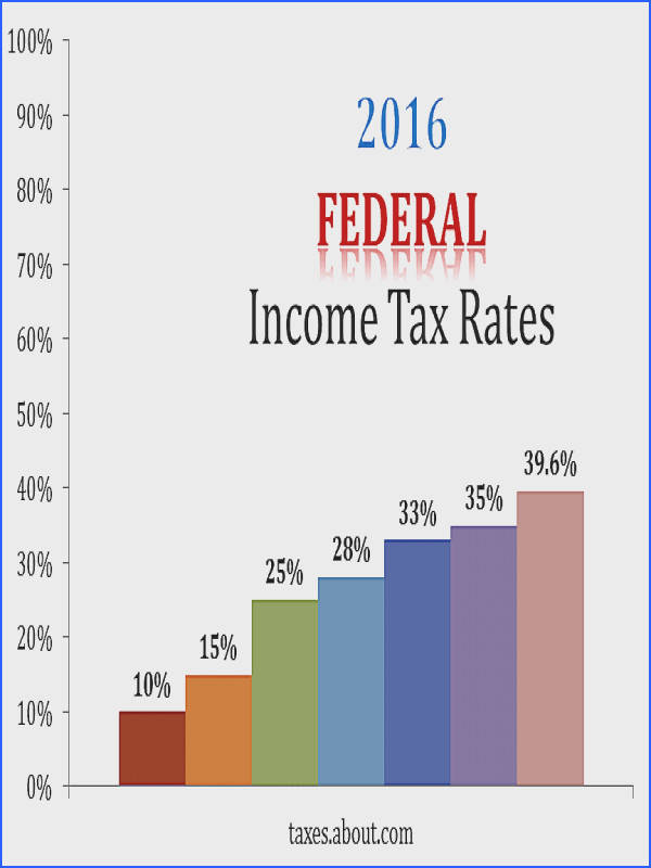 2016 Federal Tax Rates 57a631ca3df78cf b33