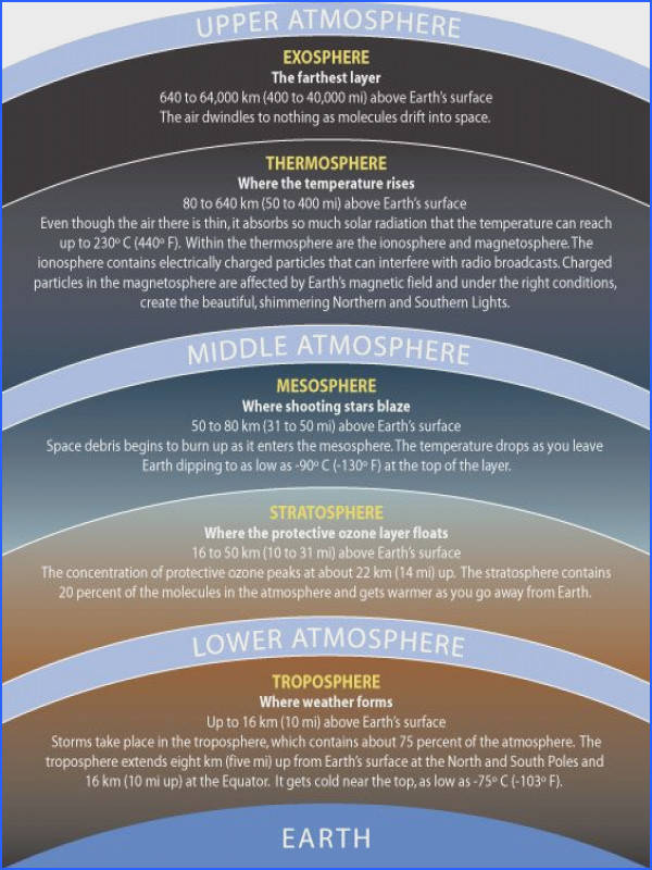Astronomy Layers of the Atmosphere