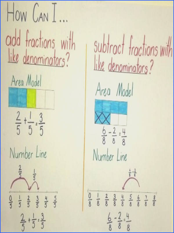 Awesome posters to show side by side how to add subtract fractions with mon denominators