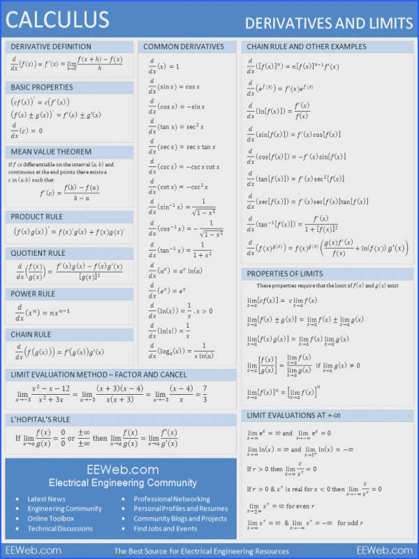 Calculus Derivatives and Limits Reference Sheet 1 page PDF