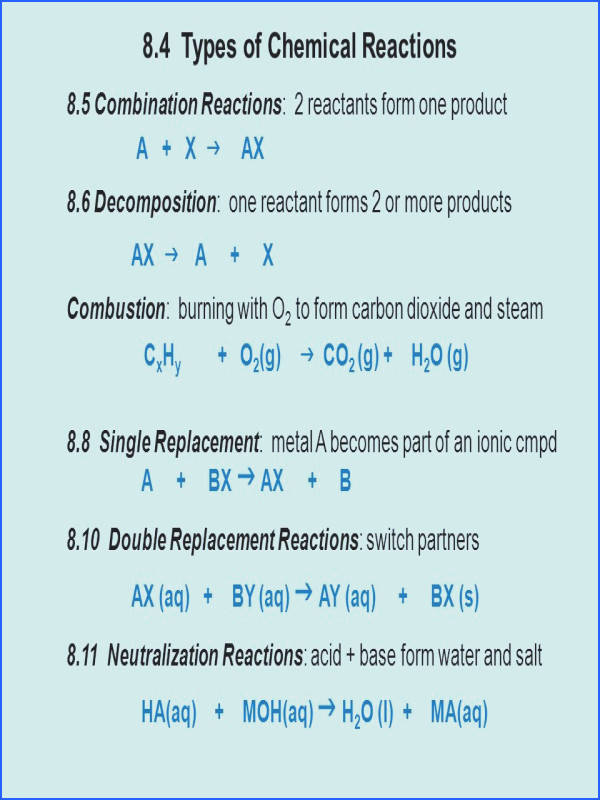 8 4 Types of Chemical Reactions