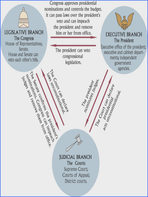 In this system the government was to be divided into three branches of government each branch having particular powers