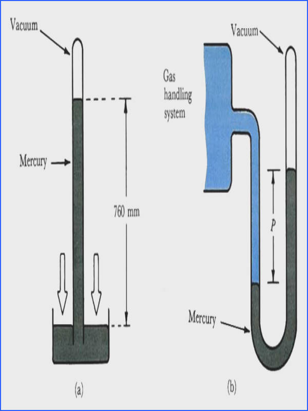 Figure 3 1 Measuring gas pressure a Torricellian barometer When a mercury filled tube is inverted in a dish of mercury the level in the tube falls