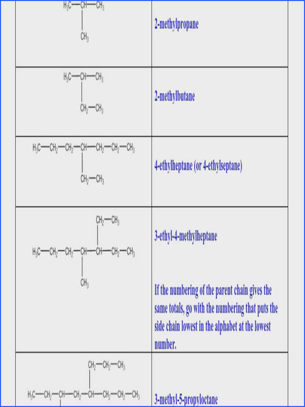 Alkanes 2 Answers Google Docs Nomenclature Alkanes