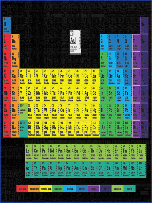 Color Periodic Table with Shells