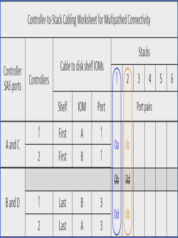 The following worksheet and cabling example uses port pairs 0a 0d and 0c 0b