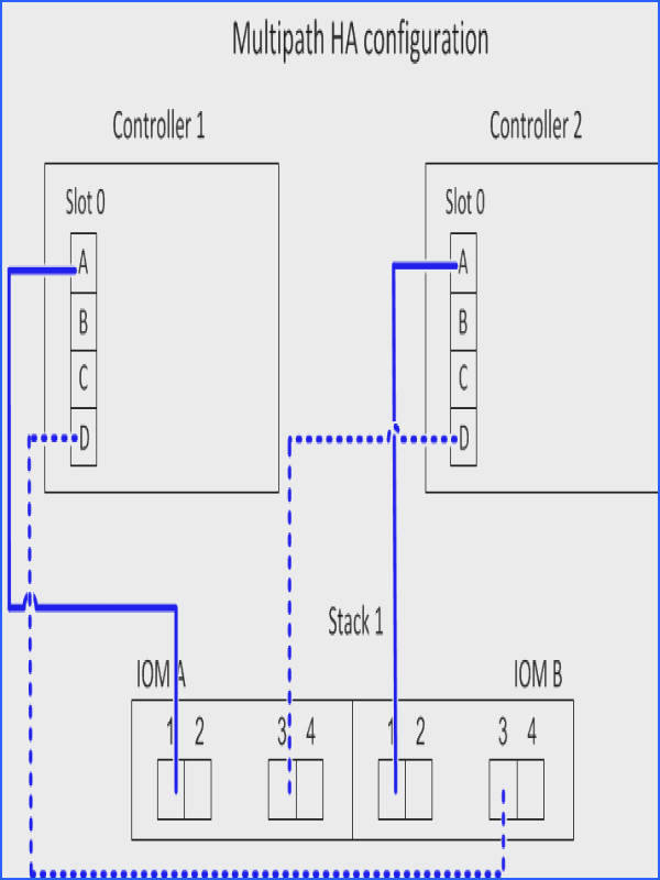 The following worksheet and cabling example uses port pair 0a 0d